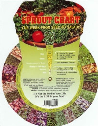 Click to enlarge Sproutman's Sprout Chart